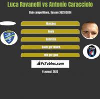 Luca Ravanelli vs Antonio Caracciolo h2h player stats
