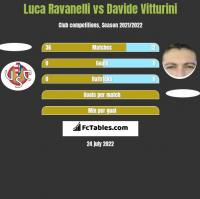 Luca Ravanelli vs Davide Vitturini h2h player stats