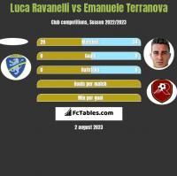 Luca Ravanelli vs Emanuele Terranova h2h player stats