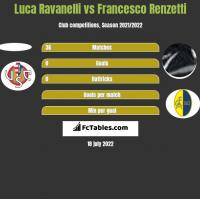 Luca Ravanelli vs Francesco Renzetti h2h player stats