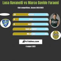 Luca Ravanelli vs Marco Davide Faraoni h2h player stats