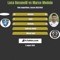 Luca Ravanelli vs Marco Modolo h2h player stats