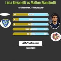 Luca Ravanelli vs Matteo Bianchetti h2h player stats