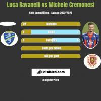 Luca Ravanelli vs Michele Cremonesi h2h player stats