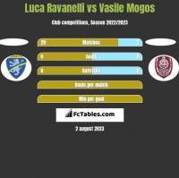 Luca Ravanelli vs Vasile Mogos h2h player stats