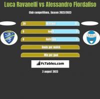 Luca Ravanelli vs Alessandro Fiordaliso h2h player stats