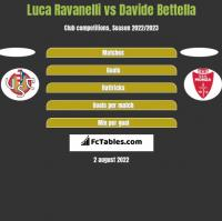 Luca Ravanelli vs Davide Bettella h2h player stats