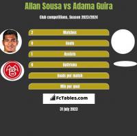 Allan Sousa vs Adama Guira h2h player stats