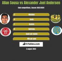 Allan Sousa vs Alexander Juel Andersen h2h player stats