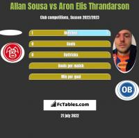 Allan Sousa vs Aron Elis Thrandarson h2h player stats