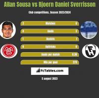 Allan Sousa vs Bjoern Daniel Sverrisson h2h player stats