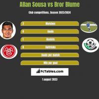 Allan Sousa vs Bror Blume h2h player stats