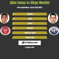 Allan Sousa vs Diego Montiel h2h player stats