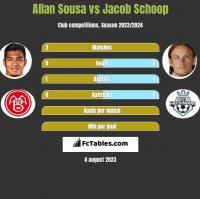 Allan Sousa vs Jacob Schoop h2h player stats