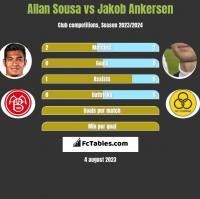 Allan Sousa vs Jakob Ankersen h2h player stats