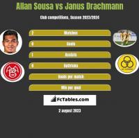 Allan Sousa vs Janus Drachmann h2h player stats
