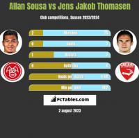 Allan Sousa vs Jens Jakob Thomasen h2h player stats