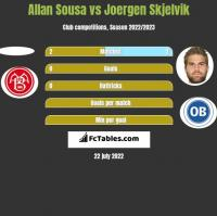 Allan Sousa vs Joergen Skjelvik h2h player stats