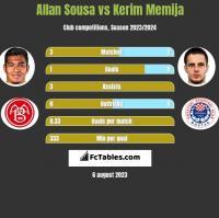 Allan Sousa vs Kerim Memija h2h player stats