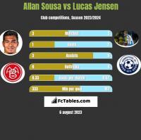 Allan Sousa vs Lucas Jensen h2h player stats