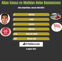 Allan Sousa vs Mathias Hebo Rasmussen h2h player stats