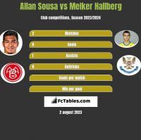 Allan Sousa vs Melker Hallberg h2h player stats