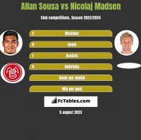 Allan Sousa vs Nicolaj Madsen h2h player stats