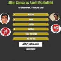 Allan Sousa vs Saeid Ezzatollahi h2h player stats