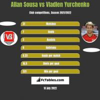 Allan Sousa vs Vladlen Yurchenko h2h player stats
