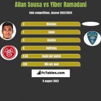 Allan Sousa vs Ylber Ramadani h2h player stats