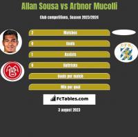 Allan Sousa vs Arbnor Mucolli h2h player stats