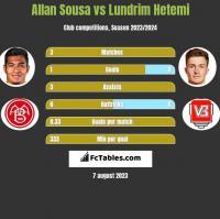 Allan Sousa vs Lundrim Hetemi h2h player stats