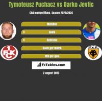 Tymoteusz Puchacz vs Darko Jevtić h2h player stats