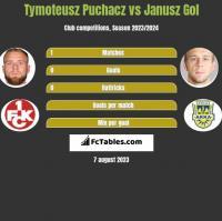 Tymoteusz Puchacz vs Janusz Gol h2h player stats