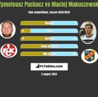 Tymoteusz Puchacz vs Maciej Makuszewski h2h player stats