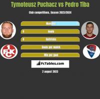Tymoteusz Puchacz vs Pedro Tiba h2h player stats