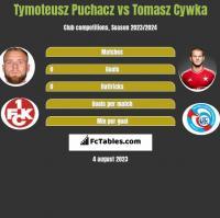Tymoteusz Puchacz vs Tomasz Cywka h2h player stats