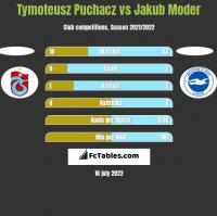 Tymoteusz Puchacz vs Jakub Moder h2h player stats