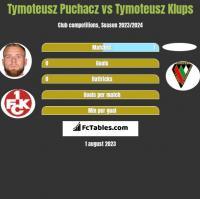 Tymoteusz Puchacz vs Tymoteusz Klups h2h player stats