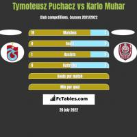 Tymoteusz Puchacz vs Karlo Muhar h2h player stats