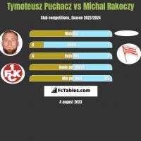 Tymoteusz Puchacz vs Michal Rakoczy h2h player stats