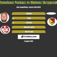 Tymoteusz Puchacz vs Mateusz Skrzypczak h2h player stats