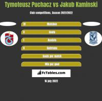 Tymoteusz Puchacz vs Jakub Kaminski h2h player stats