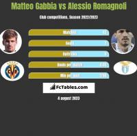 Matteo Gabbia vs Alessio Romagnoli h2h player stats