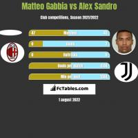 Matteo Gabbia vs Alex Sandro h2h player stats