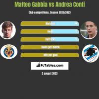 Matteo Gabbia vs Andrea Conti h2h player stats