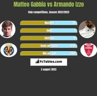 Matteo Gabbia vs Armando Izzo h2h player stats
