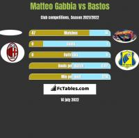 Matteo Gabbia vs Bastos h2h player stats