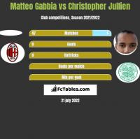 Matteo Gabbia vs Christopher Jullien h2h player stats