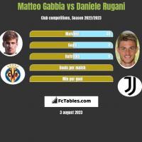 Matteo Gabbia vs Daniele Rugani h2h player stats